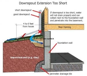 Baltimore Home Inspection Water Drainage