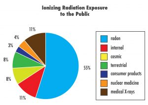 Maryland Real Estate Inspector Radon Radiation Exposure