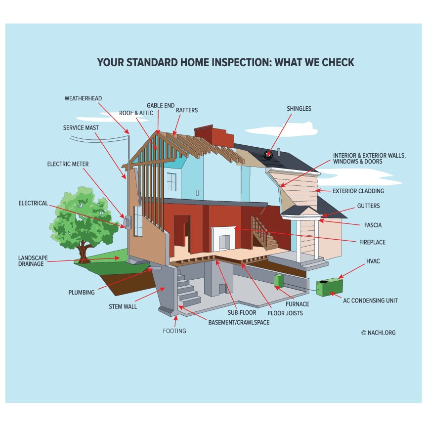 Standard MD Home Inspection Diagram