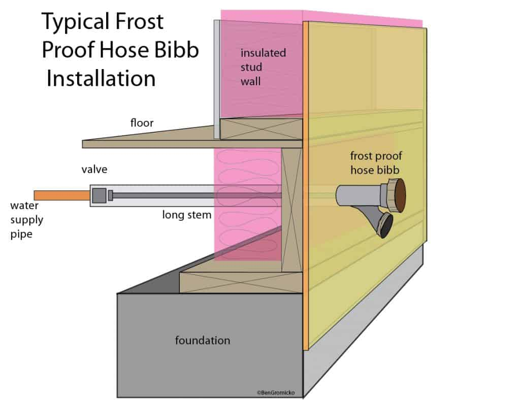 frost-free-hose-bibb Maryland Home Inspector winterization tips