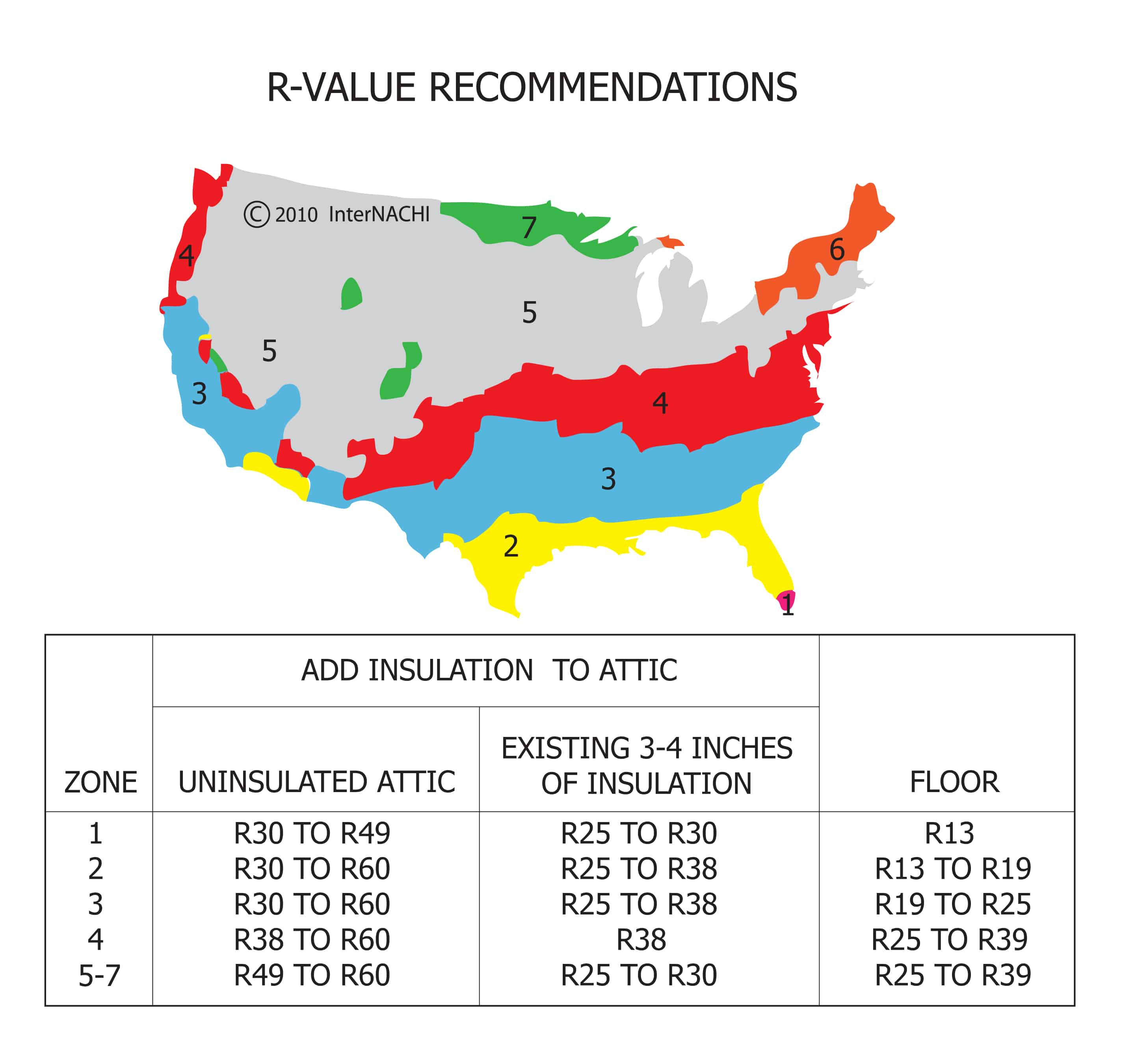 Insulation Recommended Levels